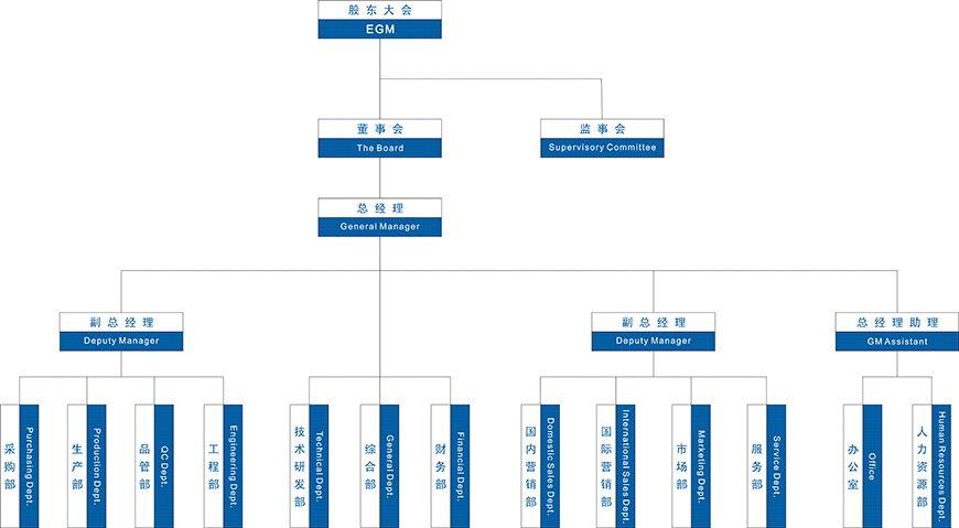 组织架构_东莞市星拓环境试验设备有限公司